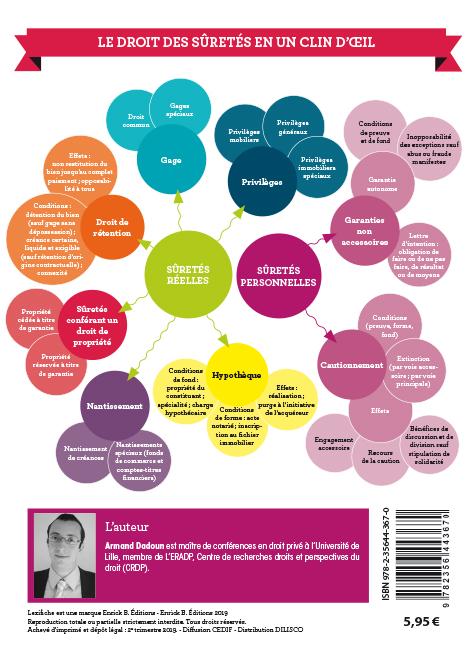 Mind mapping Lexifiche Droit des sûretés