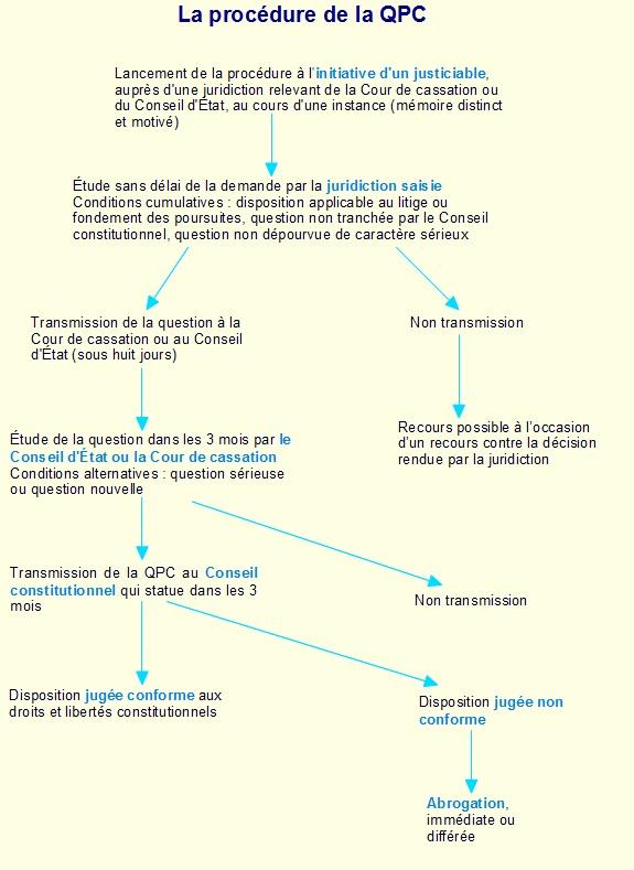 schéma QPC