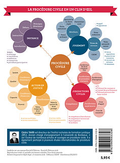 Mind mapping Lexifiche Procédure civile