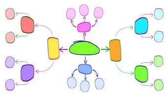 Un secret de fabrication Lexifiche : le mind mapping !