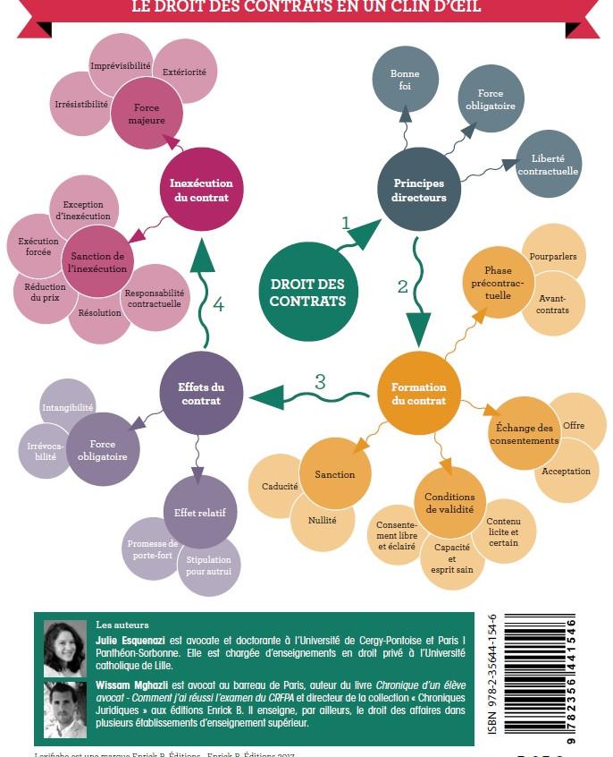 Mind mapping Lexifiche Droit des contrats