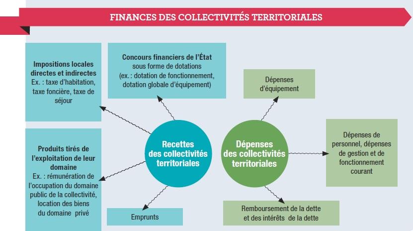 finances_des_collectivités_territoriales_schéma
