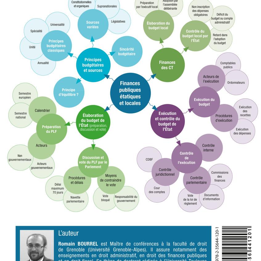 DROITS DES FINANCES PUBLIQUES mind mapping