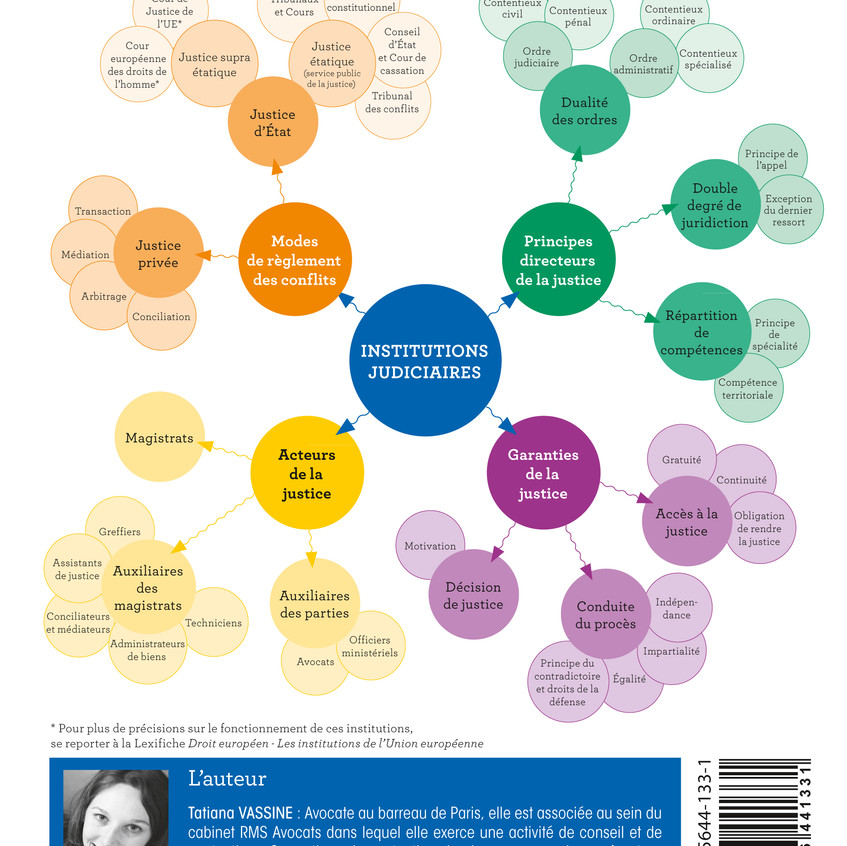 Mind mapping INSTITUTIONS JUDICIAIRES