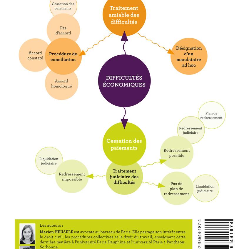 Mind mapping Lexifiche Droit des entreprises en difficulté