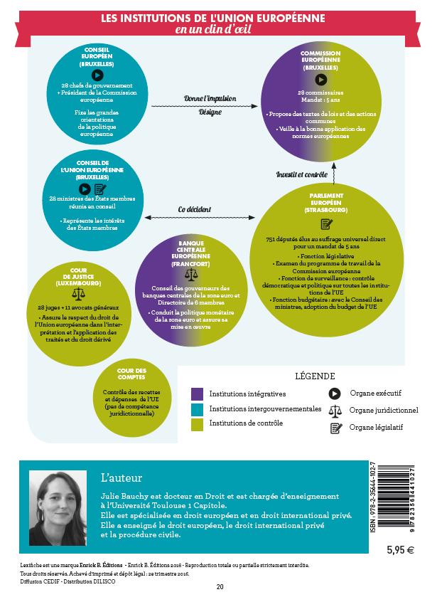 Mind mapping Lexifiche Droit européen - Institutions