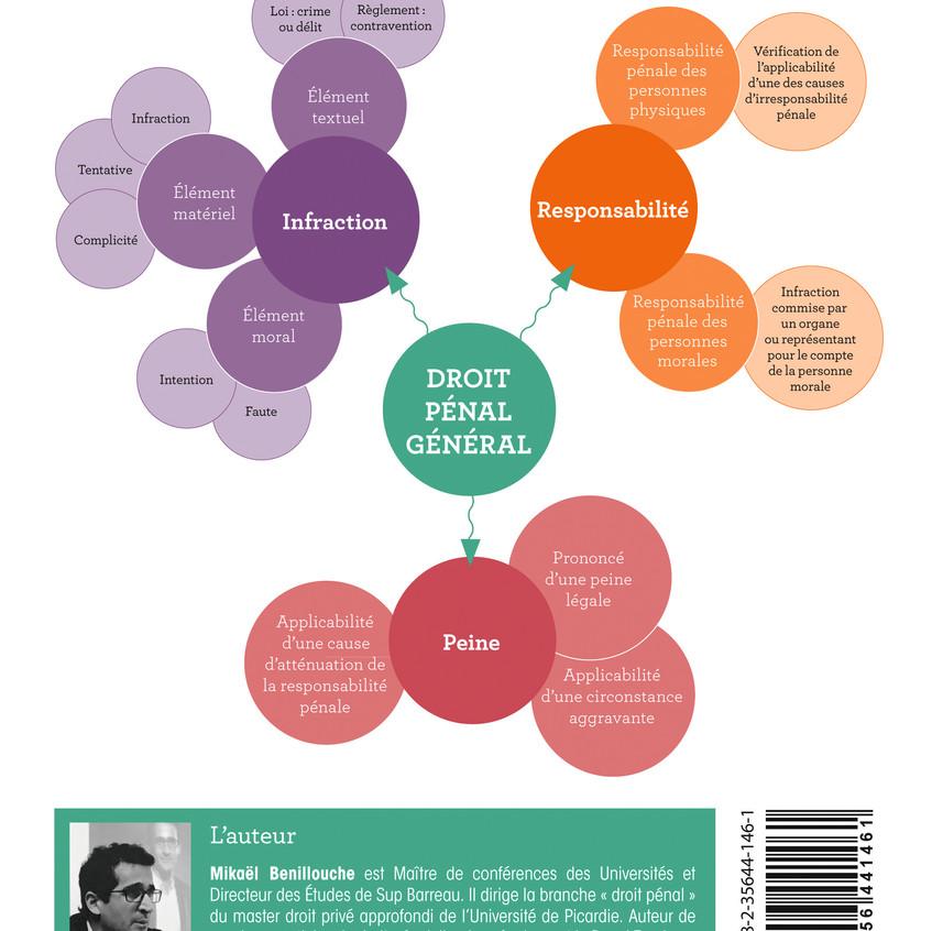 Mind mapping Lexifiche Droit pénal général