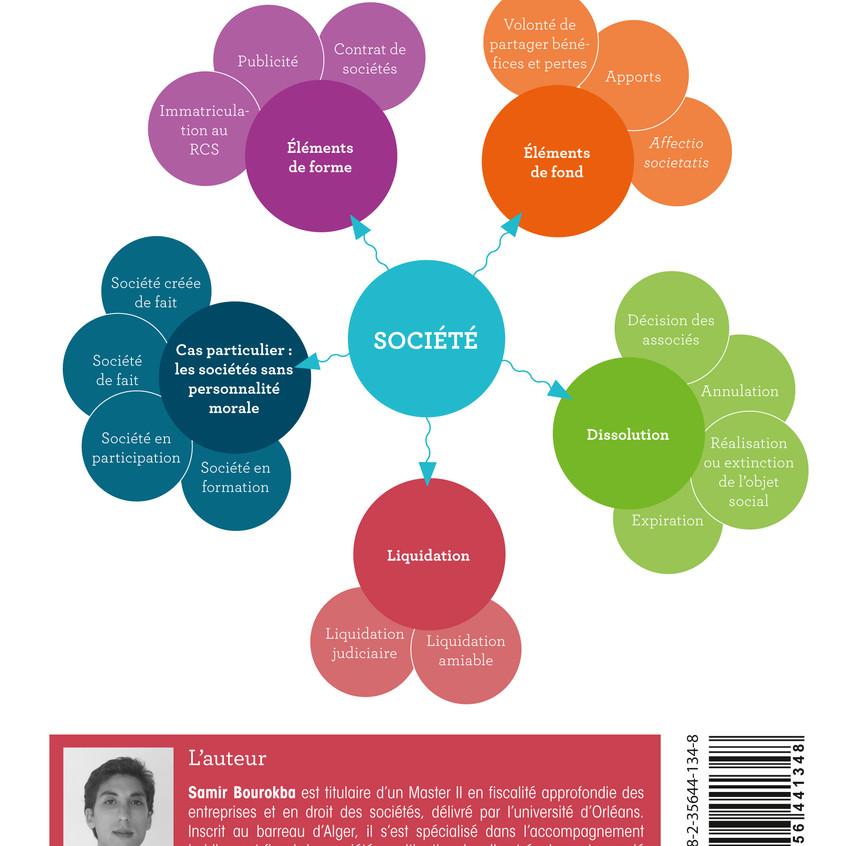 Mind mapping Lexifiche DROIT DES SOCIETES - Les sociétés commerciales