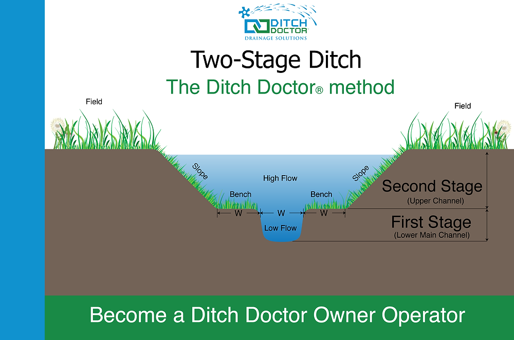 A Two-Stage ditch created with the Ditch Doctor method