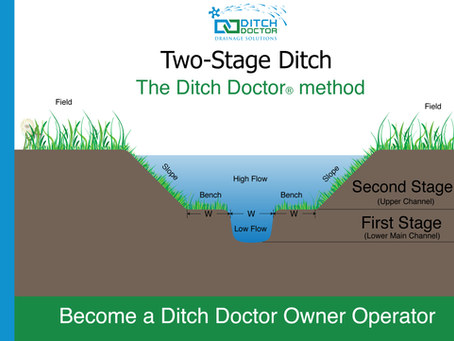 What is a Two-Stage ditch?