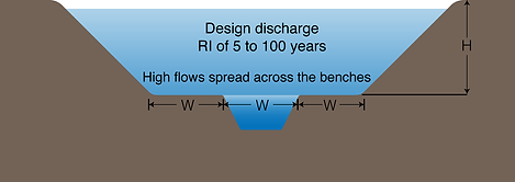 Two-Stage Ditch minimum dimensions of the benches
