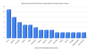 NCAA Men's Basketball Championship bar graph