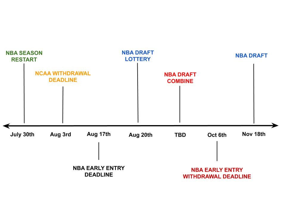 2020 NBA Draft Key Dates Timeline Update