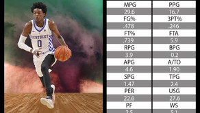 Envision De'Aaron Fox With A Reliable Jump Shot And Strength