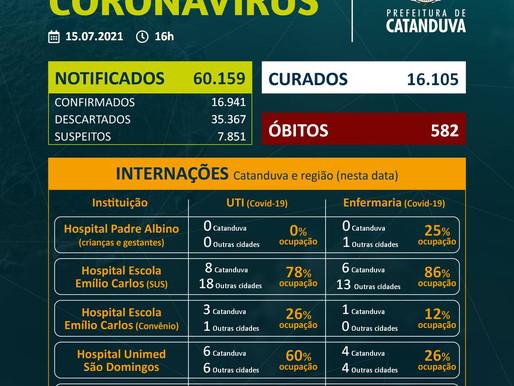 Saúde confirma mais cinco óbitos por Covid em Catanduva