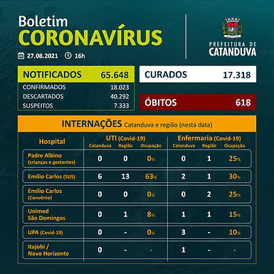 Saúde de Catanduva divulga Boletim Covid sem registro de morte nas últimas 24h