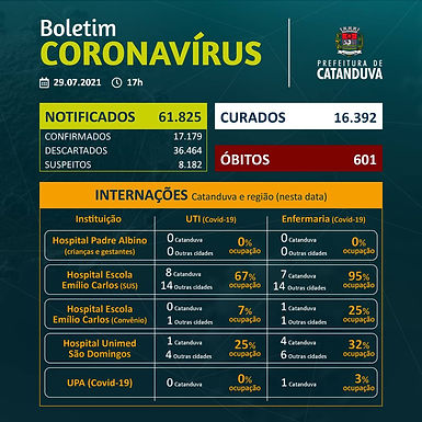 Pela quarta vez no mês, Catanduva fica sem óbito por Covid-19