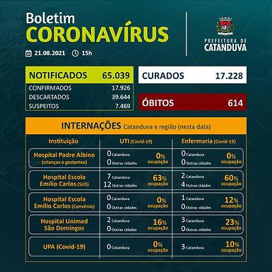 Catanduva registra o quarto dia consecutivo sem mortes por Covid-19