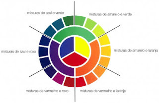 Colorindo a vida com as cores certas...