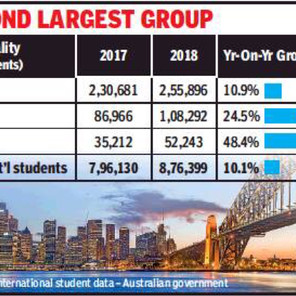 1.1L Indian students enrolled in Aus colleges last yr, a 25% rise