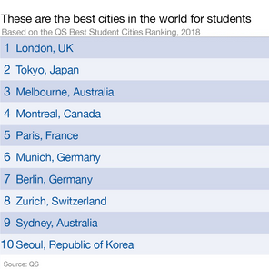 These are the 10 best cities in the world for students