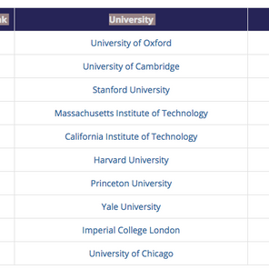 World University Rankings 2019