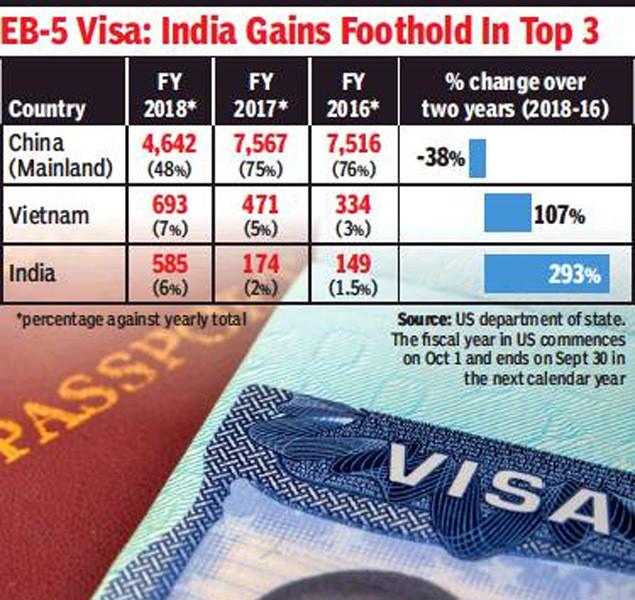 EB5 Visa