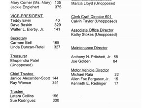 NWIAL Official 2020 Election Results