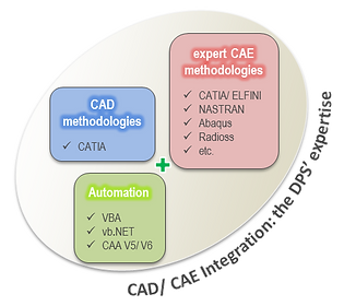 CAD CAE expertise automation