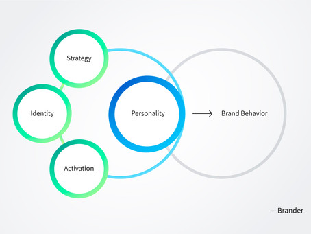 Defining  The Behavior  Of A Brand