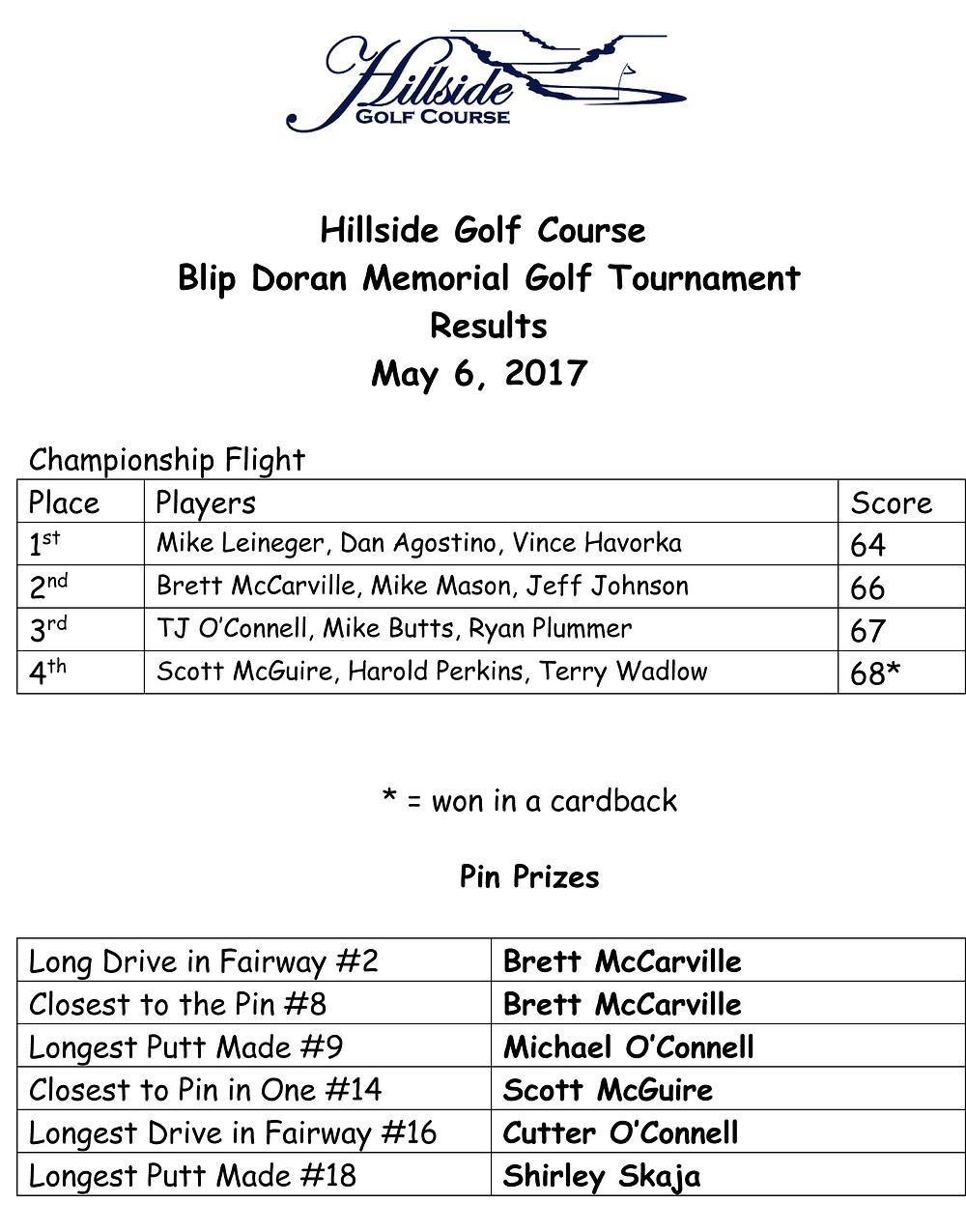 Blip Doran Memorial Golf Tournament Results May 6, 2017