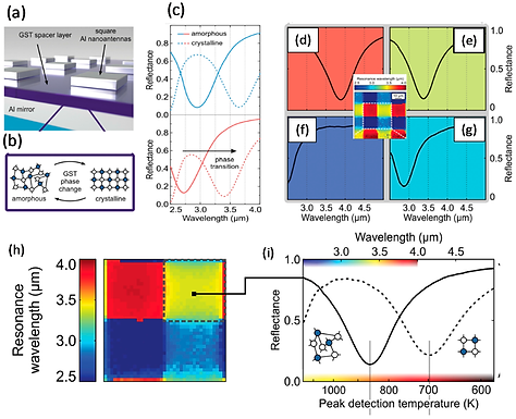 16. A Switchable Mid-Infrared Plasmonic Perfect Absorber with Multispectral Thermal Imaging Capability.