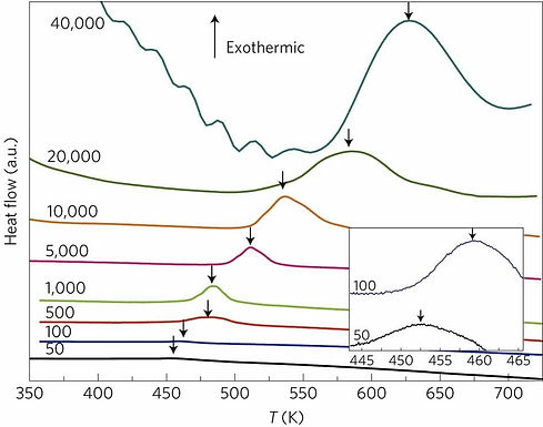 6. Characterization of supercooled liquid Ge2Sb2Te5 and its crystallization by ultra-fast-heating calorimetry