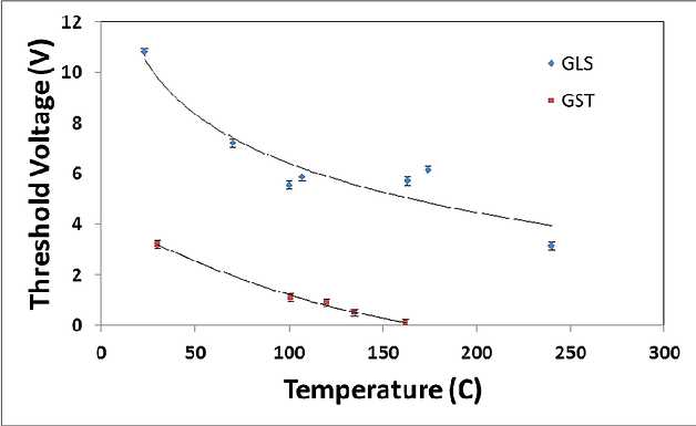 19. Low current consuming thermally stable sulphide phase change memory