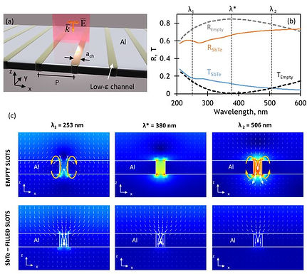 32. Optical Response of nano-hole arrays filled with a chalcogenide low-epsilon media.