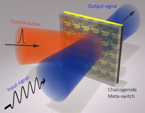 10. An All optical, Non-volatile, Bidirectional, phase change meta-switch