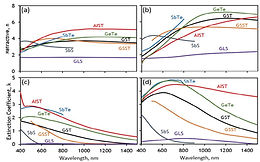 40. Reconfigurable chalcogenide phase change metamaterials: A materials, device and fabrication perspective