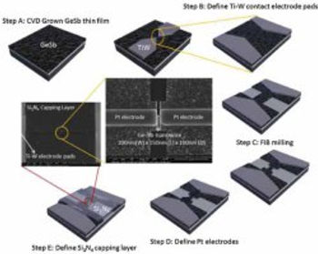 9. Germanium antimony lateral nanowire phase change memory by chemical vapor deposition
