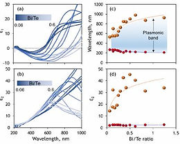 29. Compositionally controlled plasmonics in amorphous semiconductor metasurfaces.