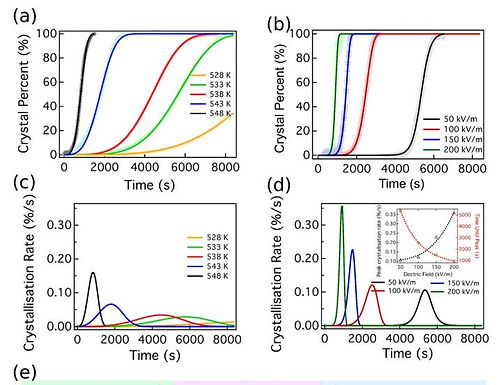 21. Enhanced Sb2S3 crystallisation by electric field induced silver doping