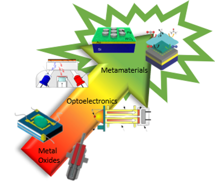 41. Optoelectronic gas sensing platforms: from metal oxide lambda sensors to nanophotonic metamaterials