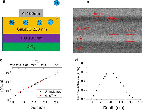 14. Ion-implantation-enhanced chalcogenide-glass resistive-switching devices