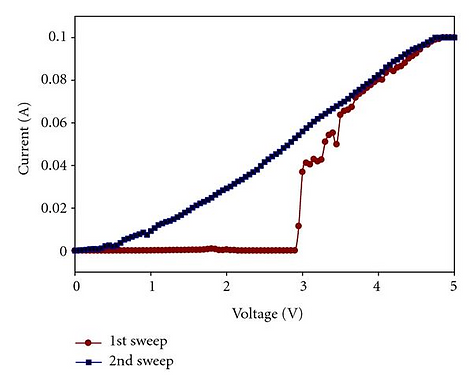 4. Deposition and characterization of CVD grown Ge-Sb thin film device for phase change memory application