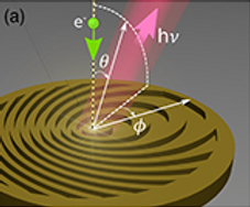 33. All-dielectric free-electron-driven holographic light sources