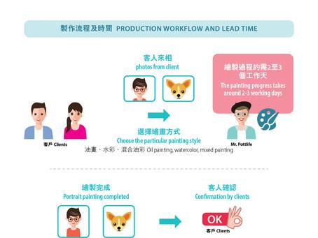 我們的製作流程及時間 Production workflow and lead time