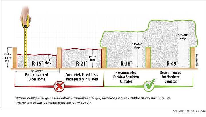 Recommended Insulation Thickness in Inches