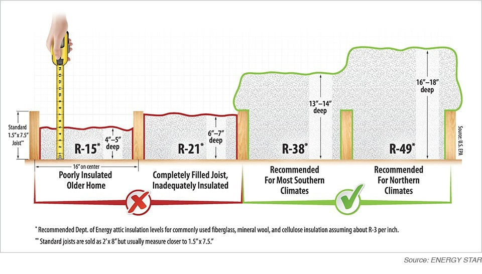attic r rating insulation