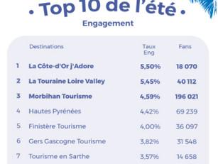 Le CDT Destination #Gers au top du numérique !