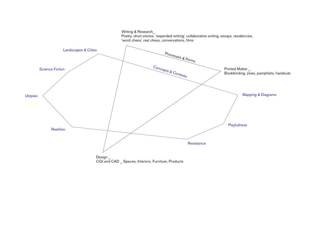 Mel Galley - blue diagram of practice.jp