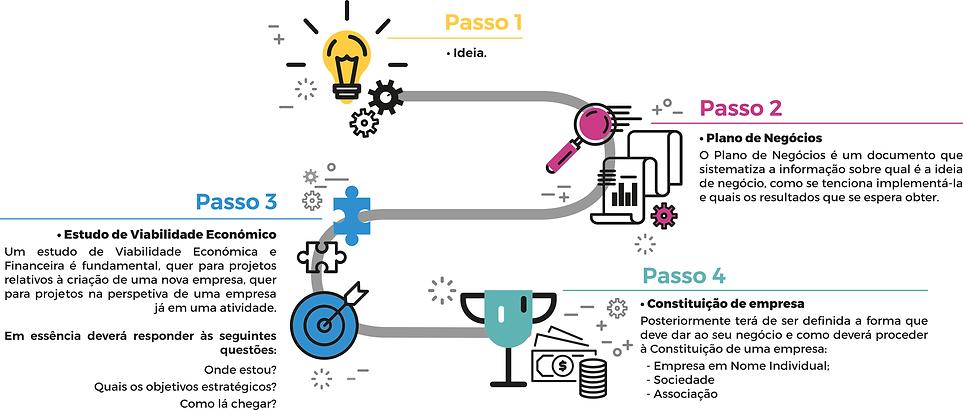 Criação de Empresa - Passos